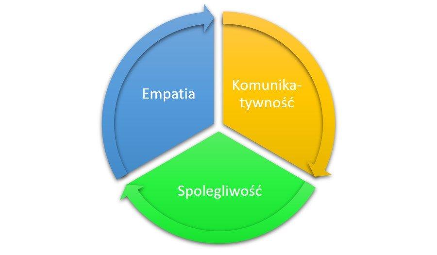 Najważniejsze kompetencje opiekuna osoby starszej wg. jesiennie.pl